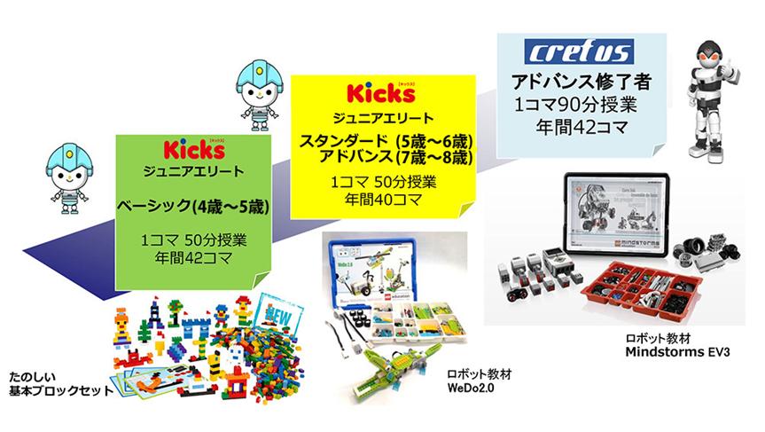 Kicksコース進行表